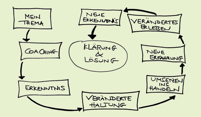 Hüttner Coaching in Berlin - durch Coaching zu Erkenntnis, veränderter Haltung und Umsetzung zur Klärung & Lösung des Problems = Zufriedenheit