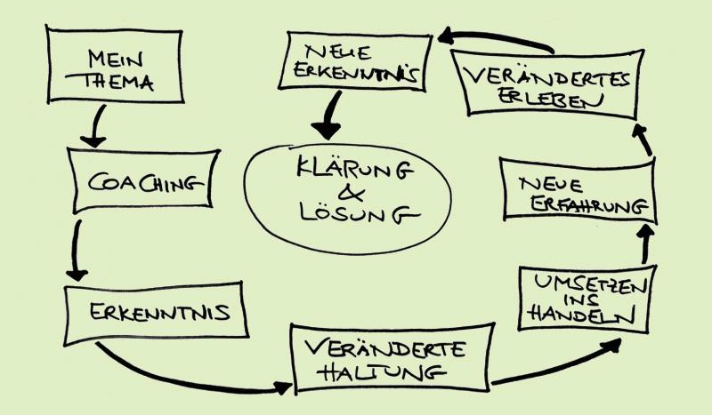 Hüttner Coaching, Henrike Hüttner, Personal und Business Coaching in Berlin, Coaching, Erkenntnis, veränderte Haltung, Umsetzen ins Handeln, neue Erfahrung, verändertes Erleben, neue Erkenntnis, Lösung des Problems, Zufriedenheit